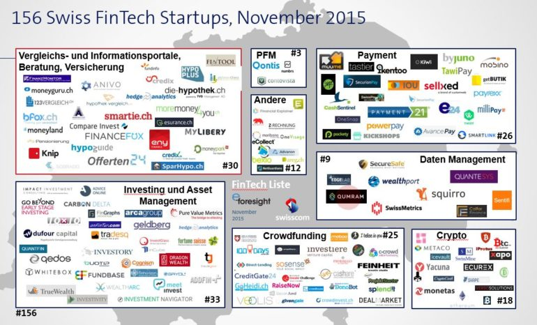 Swisscom FinTech Start-up Map 2015