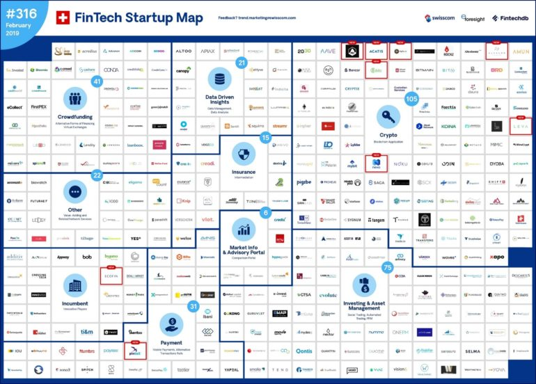 Swisscom FinTech Start-up Map Februar 2019